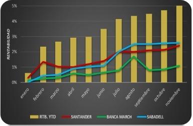 Optimización Posiciones Bancos
