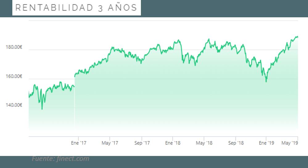 grafico-fondo-mes-mayo